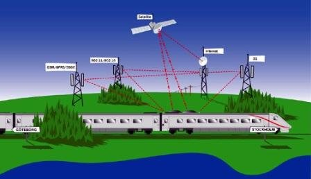 Train_Satelitte_Antenna_System.jpg